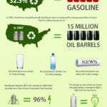 Statistics on The Benefits of Recycling Infographic