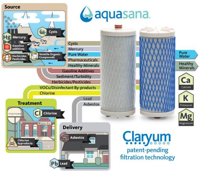 aquasana water filter review and aquasana shower filter giveaway. Black Bedroom Furniture Sets. Home Design Ideas