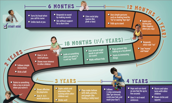 Child Developmental Milestones Guide Family Focus Blog
