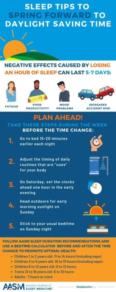 Daylight savings infographic